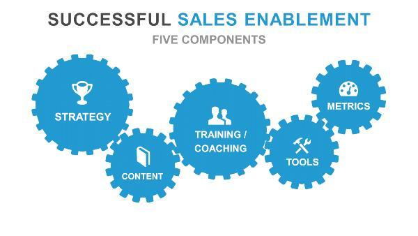 successful sales enablement