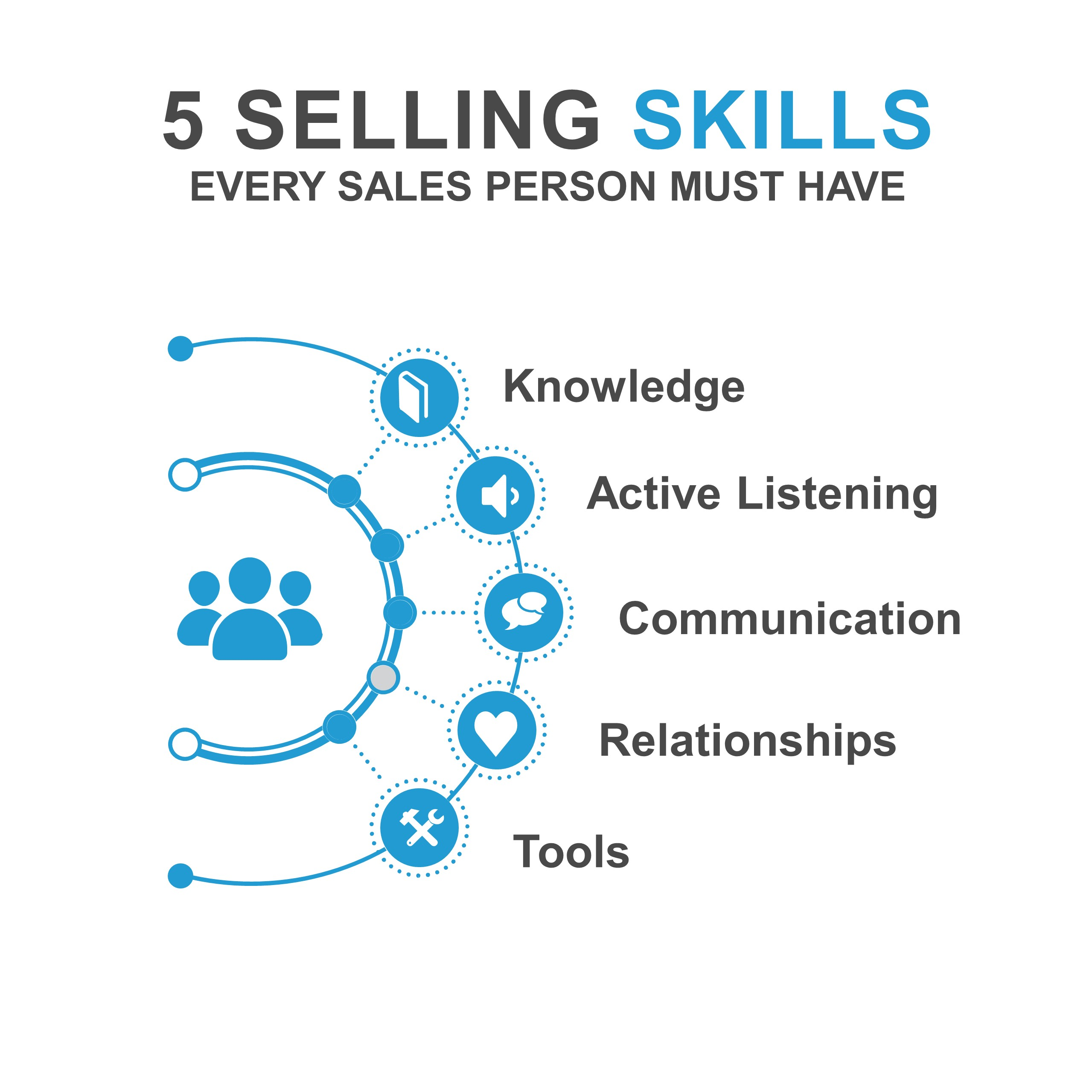 sales knowledge