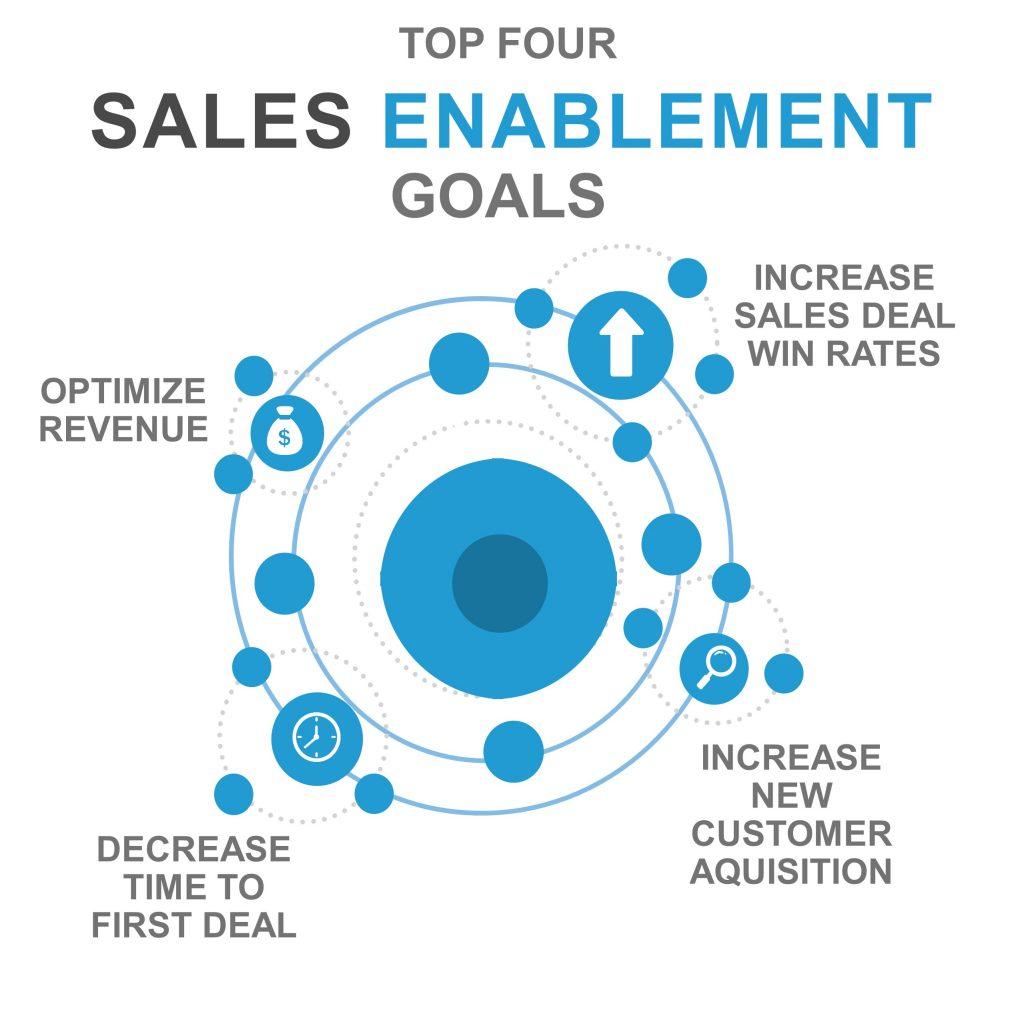 top four sales enablement goals business training aims