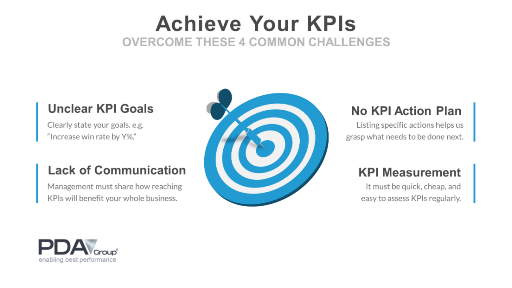 A good KPI can overcome these common pitfalls