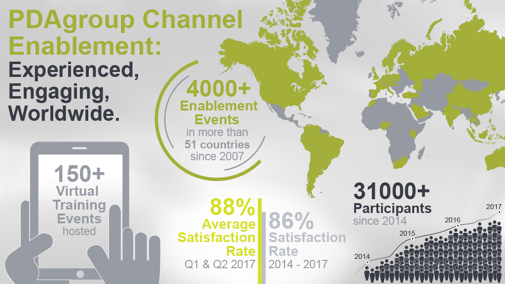 PDAgroup Channel Enablement: Experienced, engaging, worldwide.