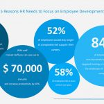 5 Reasons HR Needs to Focus on Employee Development